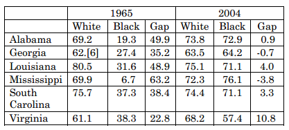Racial Gaps in Voter Turnout
